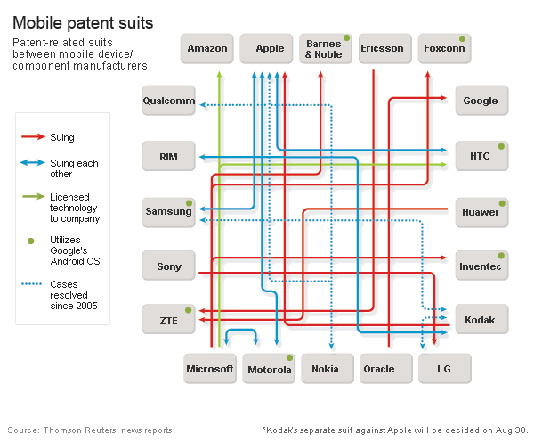 Mobile Patent Suits