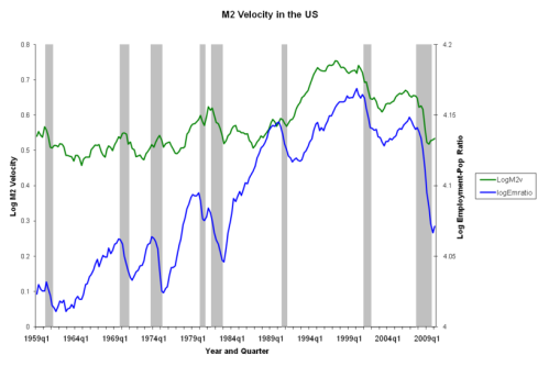 Velocity of Money and Employment