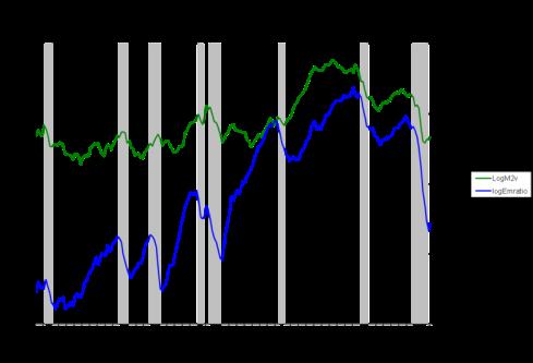 Velocity of Money and Employment